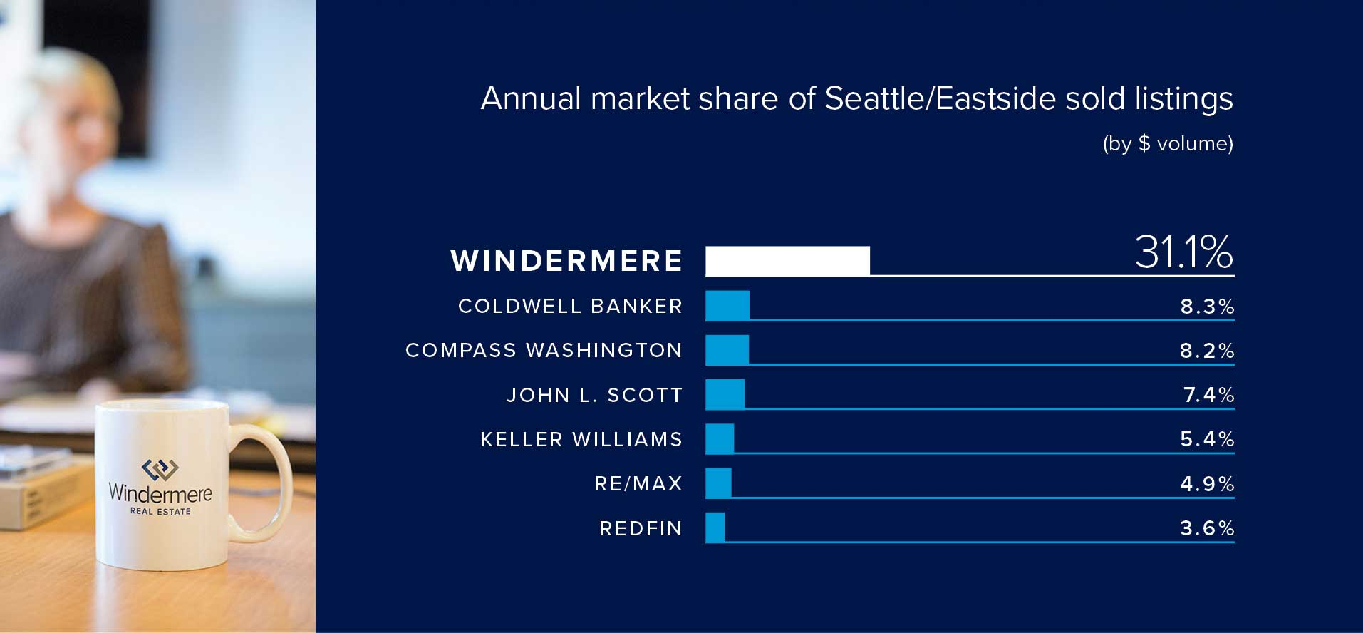 Windermere Market Share